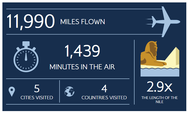 My Flightpath Dashboard 2