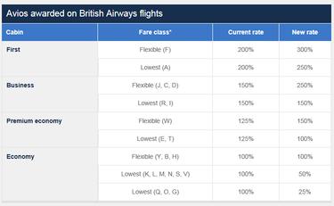 Avios earning chart 2