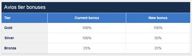 Avios tier bonus 2