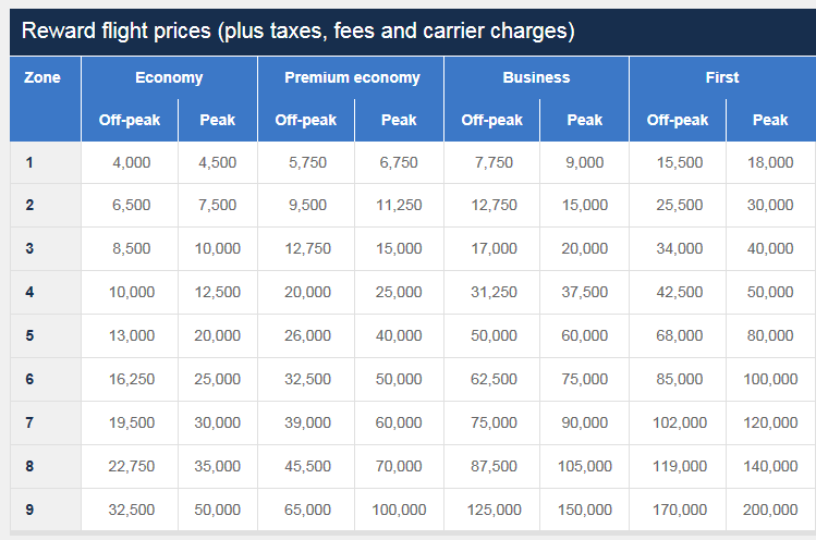 Cost of Avios reward flights redemption chart