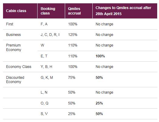 Qatar earning rate