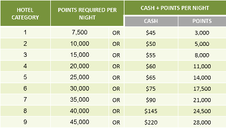 Marriott cash points