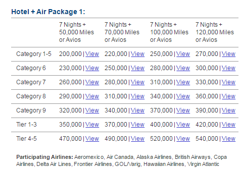 As You Can See 270 000 Marriott Rewards Points 90 Starwood Will Get 7 Nights In A Group Category 1 5 Hotel And 120 Avios