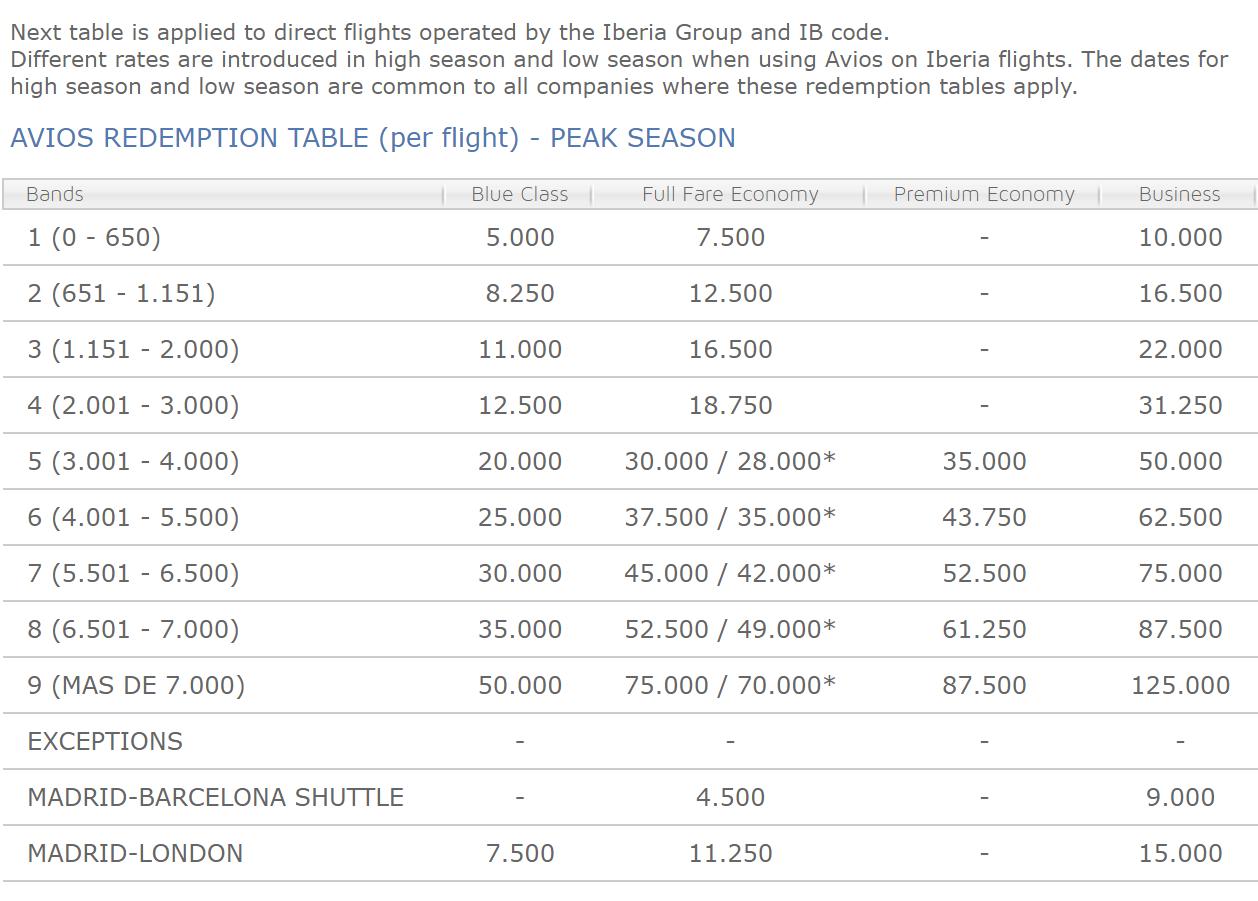 Iberia redemption chart