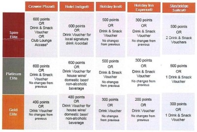 What are IHG's welcome benefits by tier level?