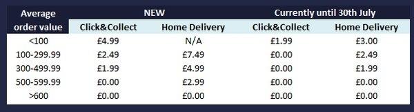 Travelex new fees
