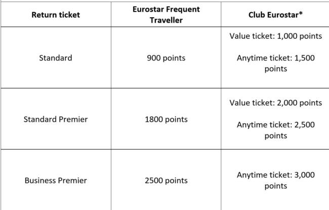 Club Eurostar redemption chart