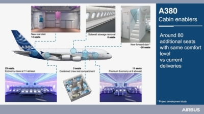 New A380 options with cabin enablers
