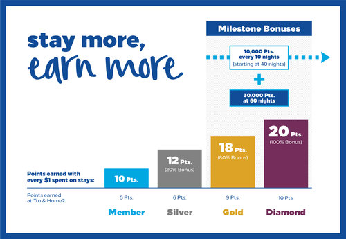 Hilton Honors new earning rate