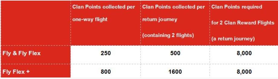 Loganair earn spend chart