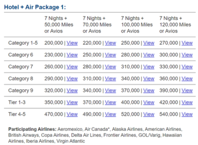 Marriott Travel Packages chart