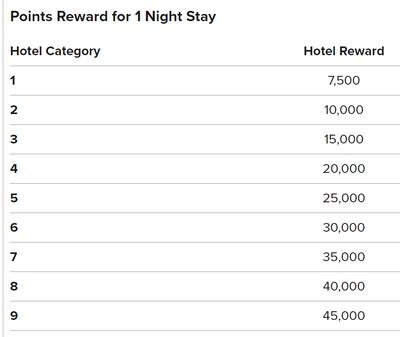 Marriott Rewards reward chart