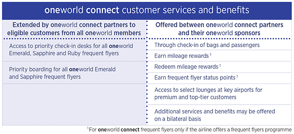 oneworld connect rules