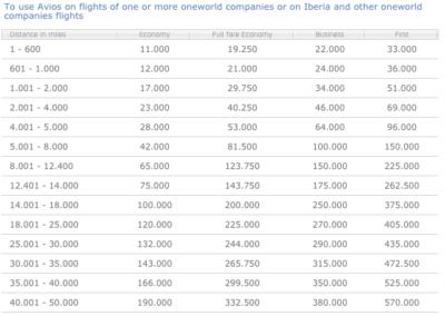 Iberia oneworld redemption chart