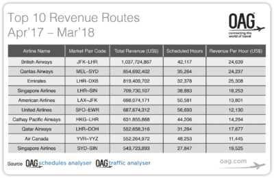 Top 10 airline routes by revenue
