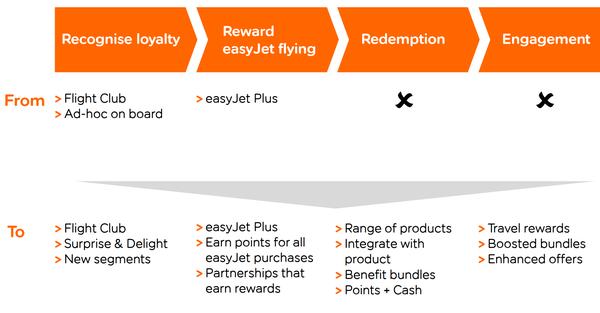 easyJet new loyalty programme