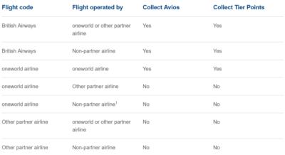 Avios and tier point on codeshare flights British Airways Executive Club