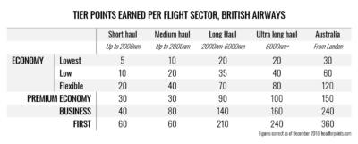 British Airways tier point earning chart