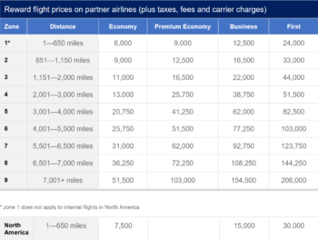 BA reward flight avios redemption prices on partner airlines table