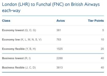 British Airways tier points Funchal