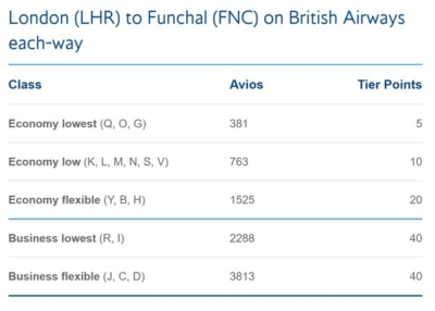 British Airways tier points Funchal