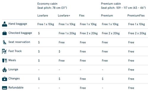 Norwegian Premium benefits