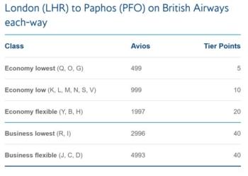 British Airways Paphos tier points