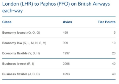 British Airways Paphos tier points
