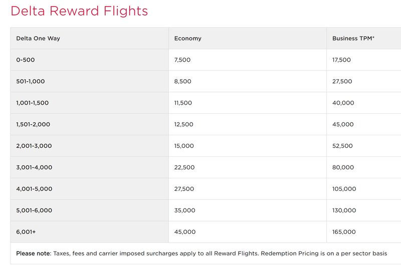 Delta and Virgin Atlantic air miles devaluation