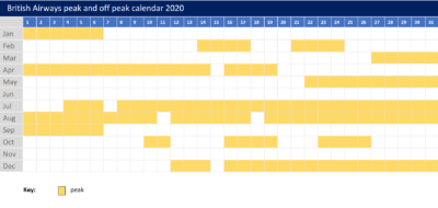 British Airways peak and off peak calendar 2020