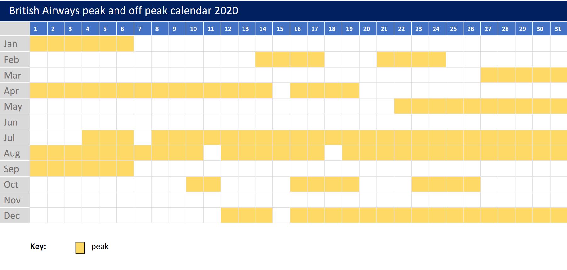 Word, Insert, Calendar, November 2017 - February 2020 British Airways 2020 peak and off peak Avios calendar