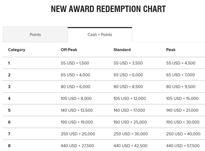 Marriott Bonvoy cash and points redemption chart