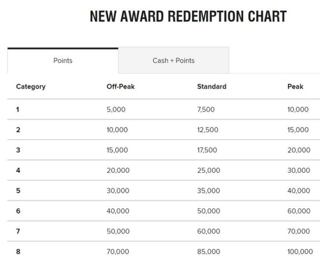 Marriott Bonvoy reward pricing chart