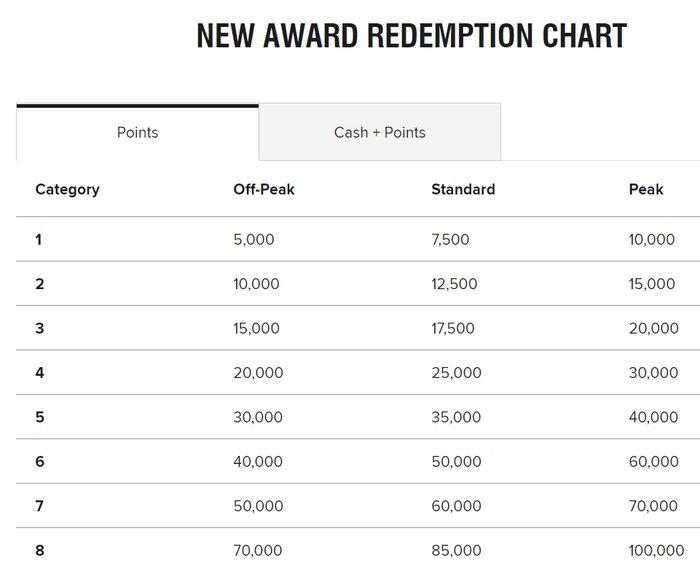 New Marriott Bonvoy redemption chart