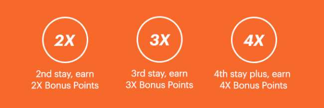 IHG Rewards Club 4x bonus