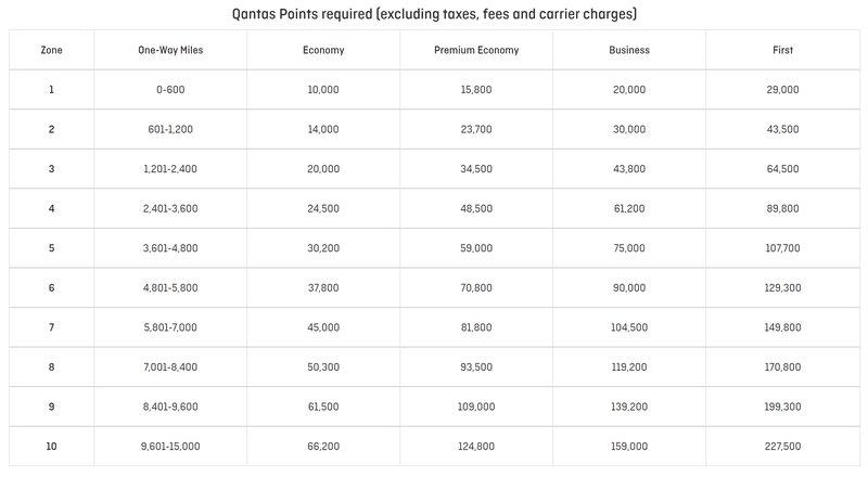 Qantas Frequent Flyer redemptions