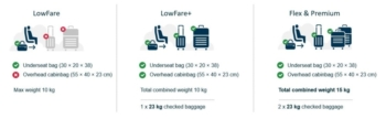Norwegian baggage policy