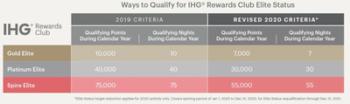 IHG Rewards Club extends elite status to 2021