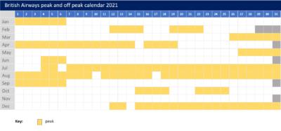 BA peak offpeak calendar 2021