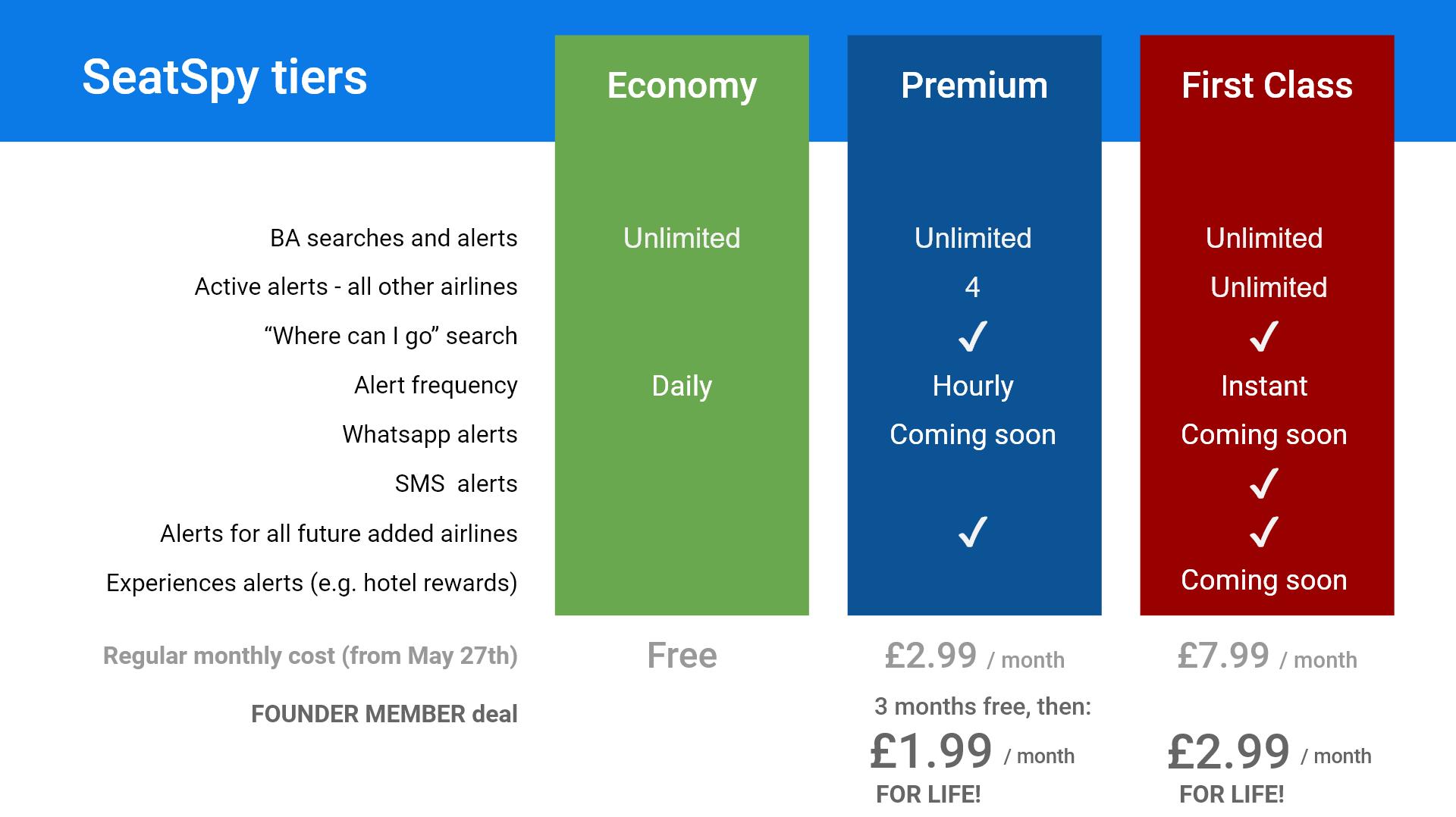 Seatspy pricing tiers