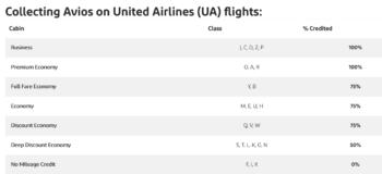 Avios chart Aer Lingus United