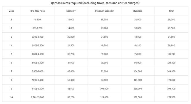 Qantas Frequent Flyer oneworld redemption chart