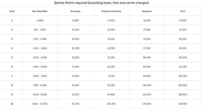 Qantas Frequent Flyer reward chart