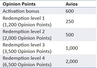 e-rewards Opinion Points to Avios conversion chart