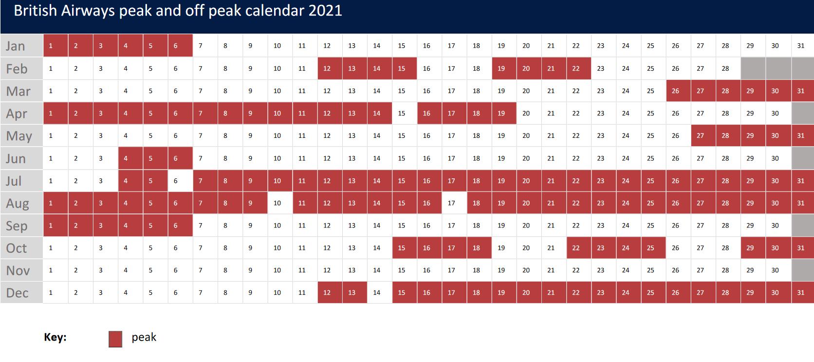 British Airways off peak and peak Avios calendar 2021
