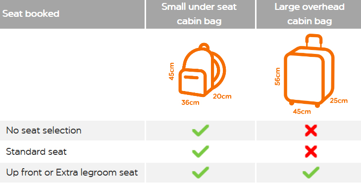 easyJet new cabin bag allowance