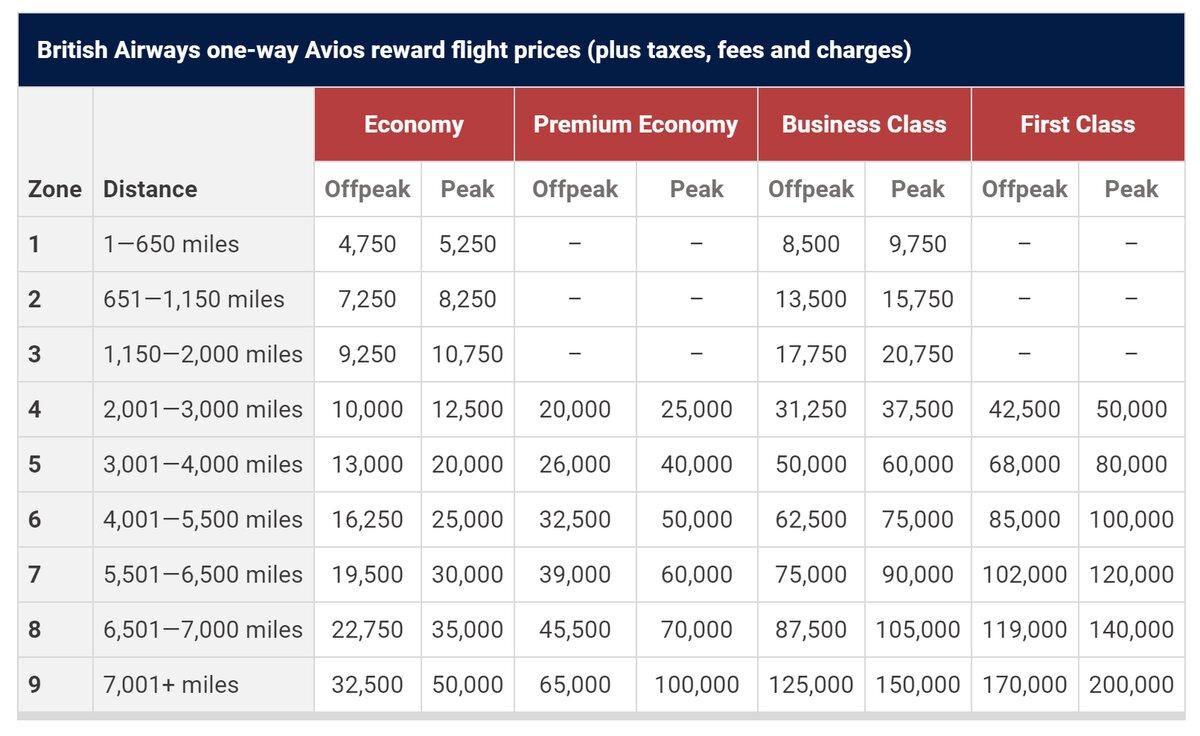 Avios redemption chart