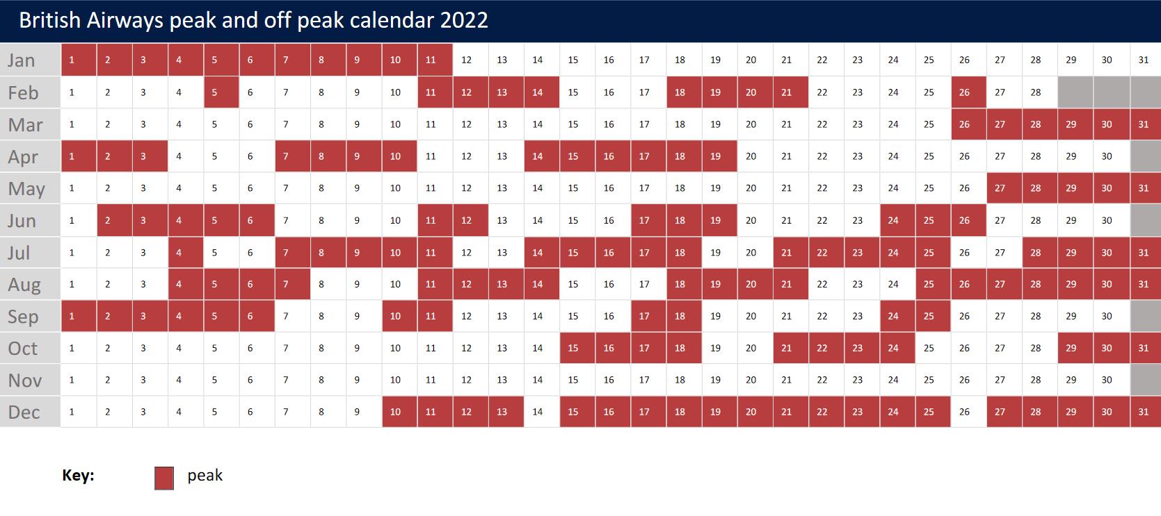 British Airways peak off peak Avios redemption calendar 2022