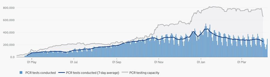 NHS PCR testing capacity