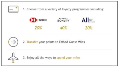 Etihad Guest points transfer bonus